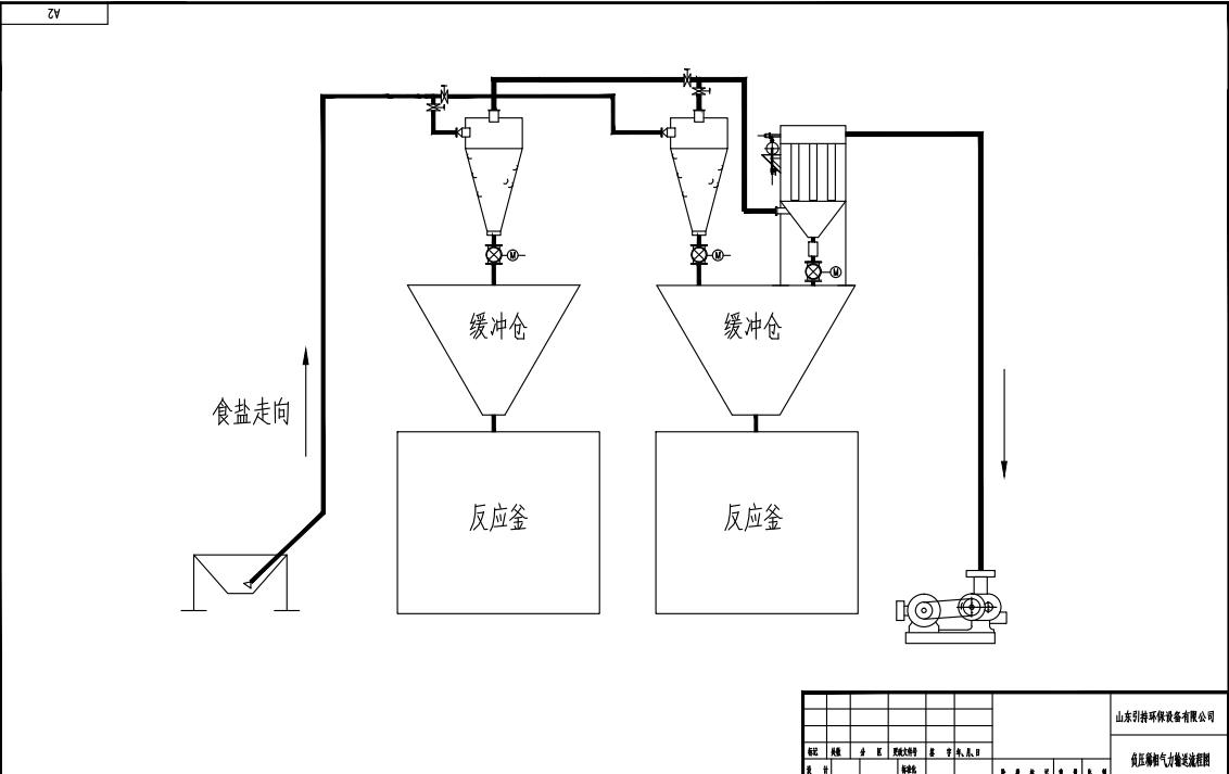 负压稀相气力输送系统详解